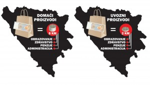 Kupovinom domaćeg proizvoda društvu će biti vraćeno oko 8 KM, dok društvo od stranih proizvoda imati samo 2 KM
